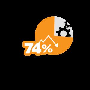 Wellness Survey - Productivity