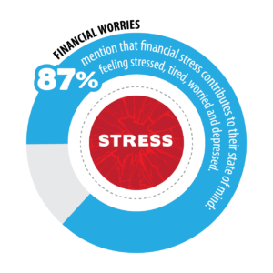 Wellness Survey - Financial Worries
